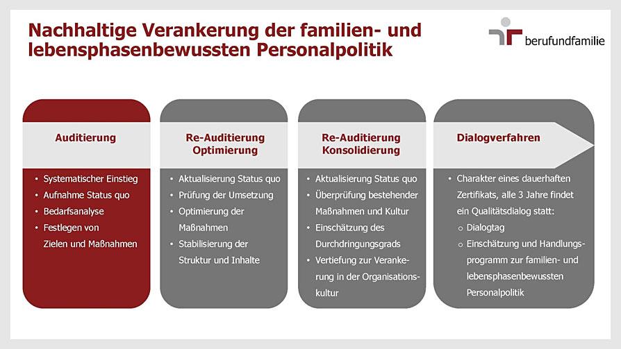 Nachhaltige Verankerung der familien- und lebensphasenbewussten Personalpolitik